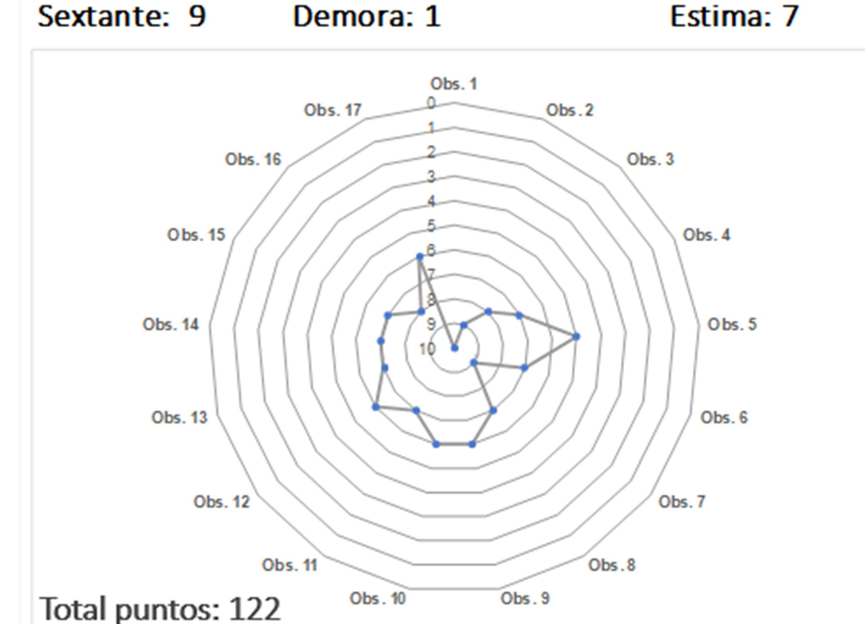 Puntuación-competicion-precision-stella-oceani-2019